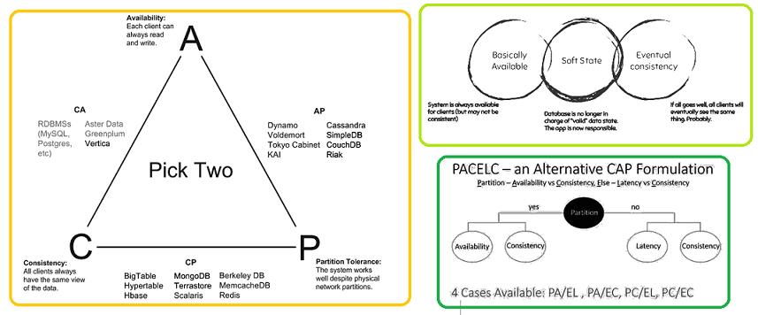 Чем плоха CAP-теорема: критика и альтернативы для NoSQL и других Big Data систем