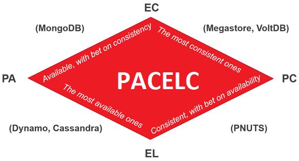 PACELC Big Data NoSQL