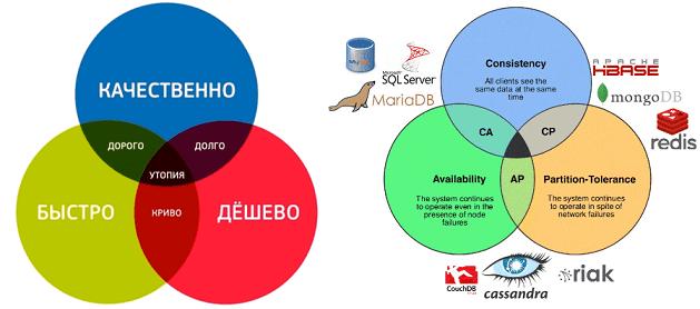 CAP, NoSQL, Big Data, распределенные системы, тройственная ограниченность, проектный менеджмент, железный треугольник