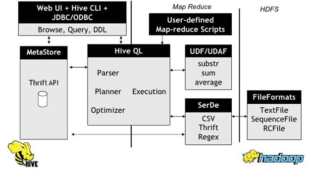 Apache Hive architecture, HiveQL