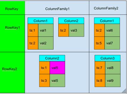 Модель данных Apache HBase