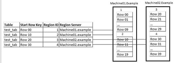 Регионирование таблиц в HBase, регион