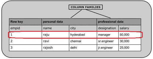 таблица HBase