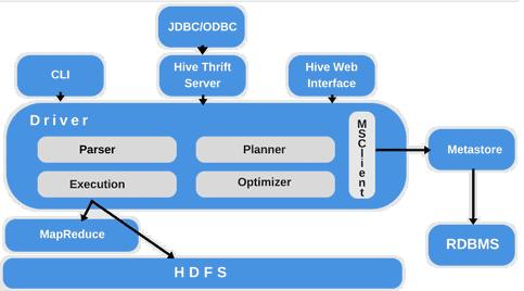 Apache Hive, SQL on Hadoop