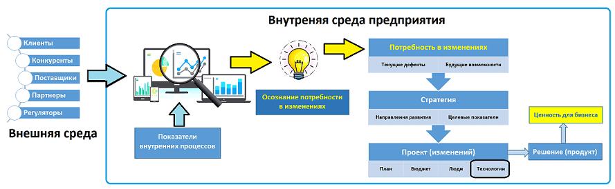 Big Data, Большие данные, предиктивная аналитика, управление изменениями, цифровизация, анализ данных, бизнес-аналитика