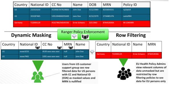 RBAC, Apache Ranger, SQL on Hadoop, Big Data