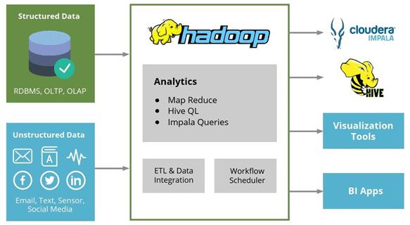 Что выбрать для SQL-аналитики Big Data в Hadoop: Apache Hive или Cloudera Impala