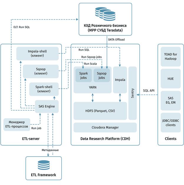 SQL-on-Hadoop, банковская Big Data система, ВТБ, Impala