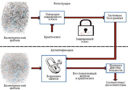 cybersecurity, информационная безопасность биометрических Big Data систем, криптография