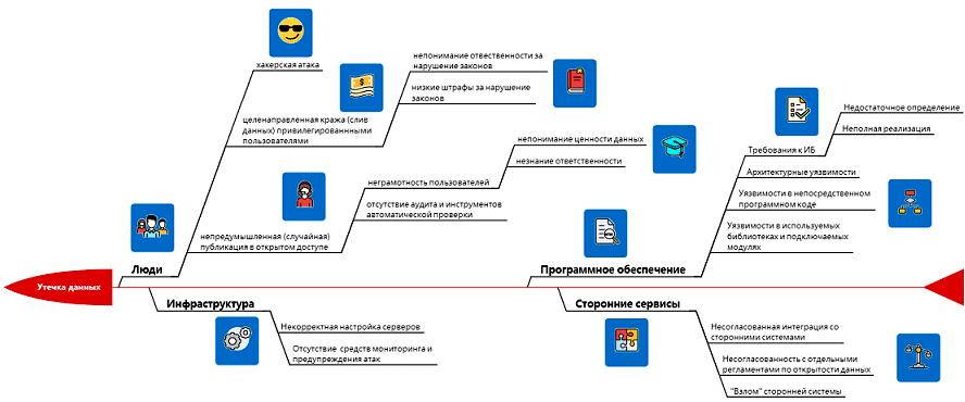 диаграмма Исикавы, причинно-следственная диаграмма