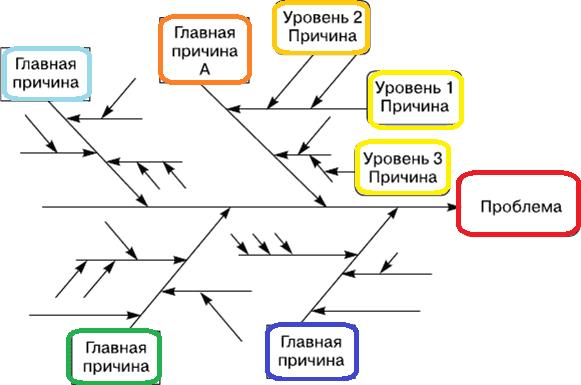 Fishbone Diagram, Ishikawa schema, business analysis tools