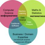 Big Data, Большие данные, обработка данных, машинное обучение, Machine Learning