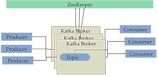 Kafka and Zookeeper
