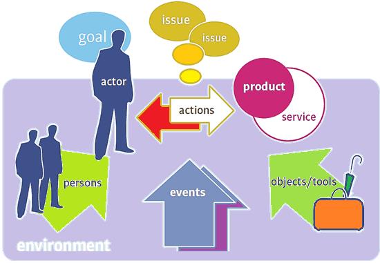 Requirement analysis, actors, Gherkin