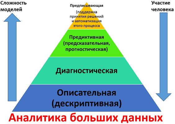 предиктивная аналитика, описательная аналитика, диагностическая аналитика, предписывающая аналитика