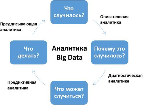 Дескриптивная Диагностическая Предиктивная и Предписывающая аналитика данных