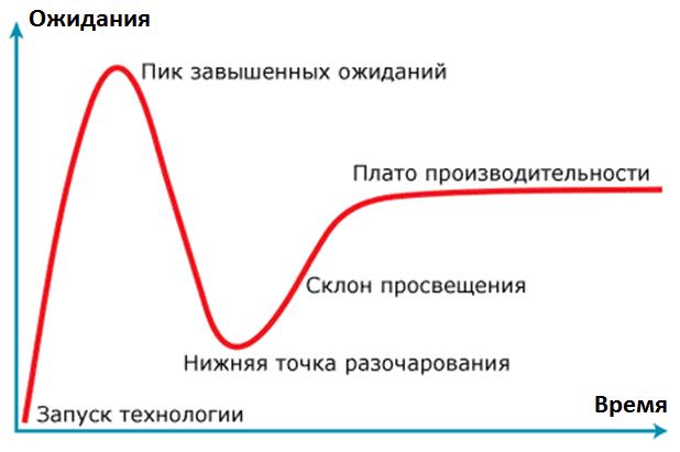 цикл ажиотажа, хайп технологий, цикл технологической зрелости, Hype Cycle Gartner