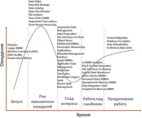 Data Management, Big Data, прогнозы и перспективы больших данных