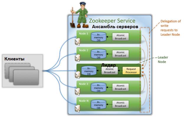 архитектура Зукипер