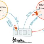 Что такое гарантия доставки сообщений или как избавиться от дублей и потерь в Apache Kafka и других Big Data брокерах