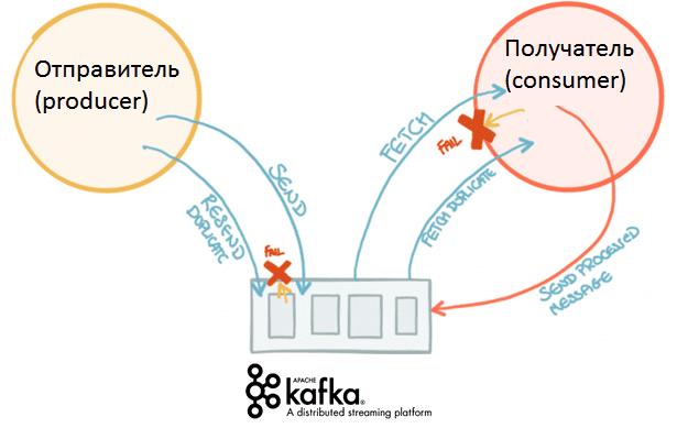 Big Data, Большие данные, Kafka, архитектура