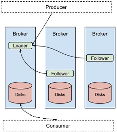 Big Data, Apache Kafka, replication Kafka, репликация Кафка