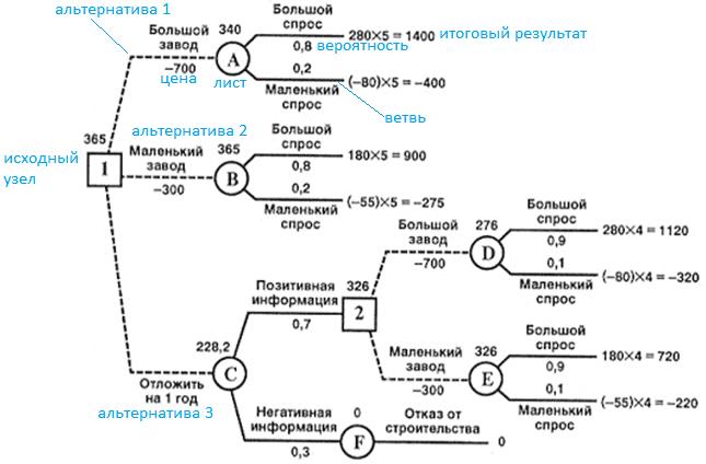 Decision Tree,системный анализ, аналитика