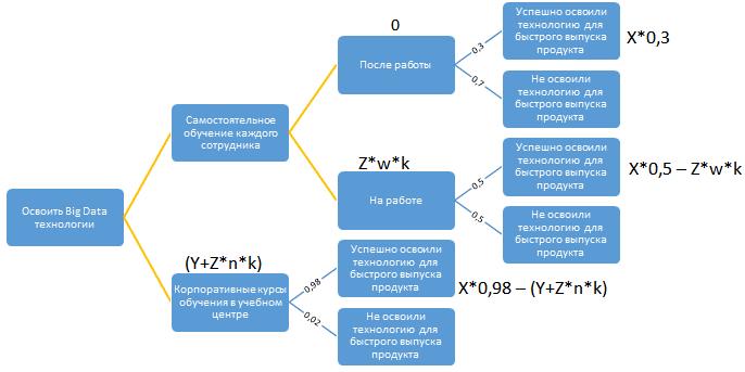 как построить дерево решений