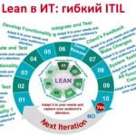 Lean, бережливое производство, Big Data, Большие данные, системный анализ, предиктивная аналитика, цифровизация, цифровая трансформация, Agile, Machine Learning, машинное обучение, DevOps