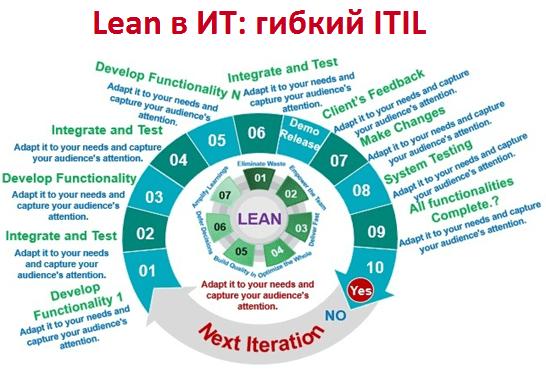 Что общего между Lean в ИТ и ITIL: цифровизация для бережного управления Big Data и наоборот