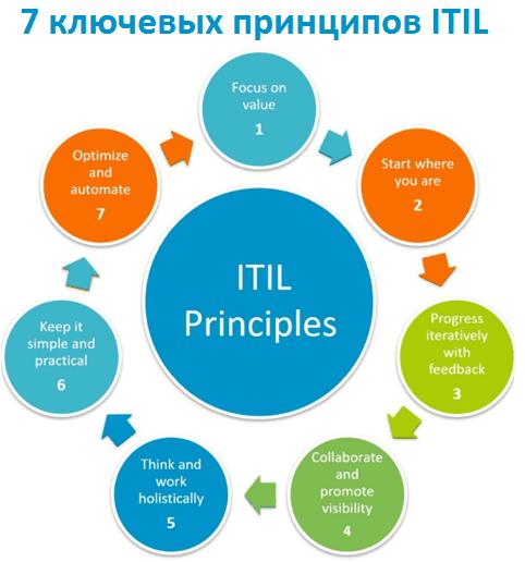 управление ИТ, ITIL, IT-management