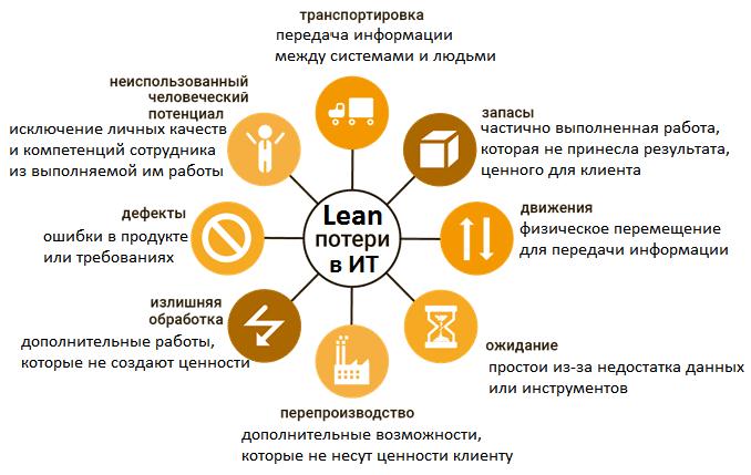 ИТ, информационные технологии, бережливое производство, Lean, оптимизация бизнеса