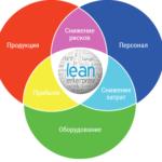 Agile и бережливое производство: что общего между Lean и DevOps