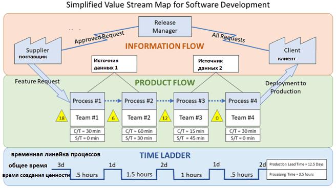 Lean, DevOps, Value Stream Mapping, VSM