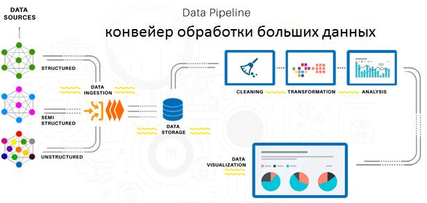 Data Pipeline, Lean, конвейер обработки больших данных
