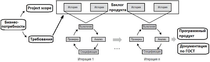 Agile, разработка требований, управление требованиями, управление проектами