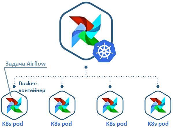 Airflow, Kubernetes, Big Data
