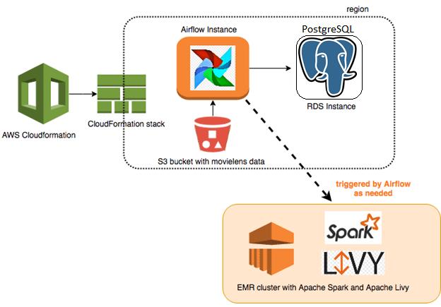 Big Data, Большие данные, архитектура, обработка данных, AirFlow, ETL, Spark, Hive, Hadoop