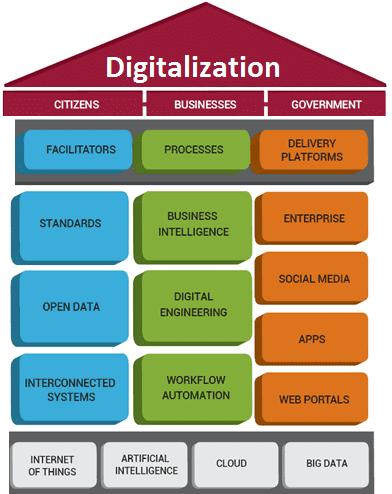Цифровизация, цифровая трансформация, бизнес-процессы, digitalization, digital transformation, аналитика Big Data