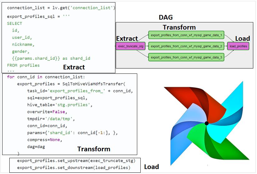 AirFlow, DAG, Python