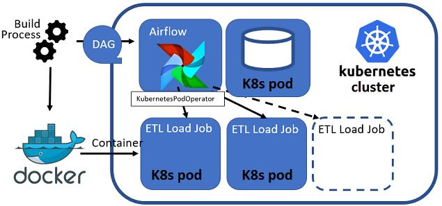 DAG Airflow Kubernetes, DevOps-архитектура в Big Data
