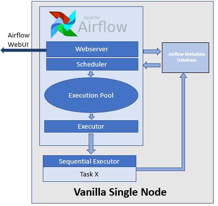 Что такое Airflow Executor: 5 исполнителей задач и 2 их основных ограничения