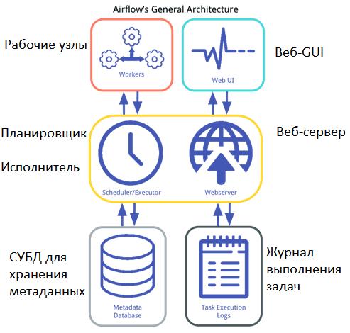 Apache Airflow architecture: sheduler executor metadata storage webserver