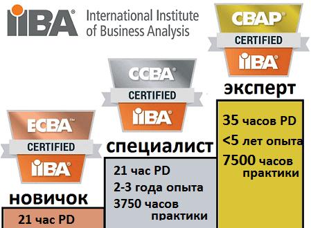 IIBA, ECBA, CCBA, CBAP, BABOK sertification