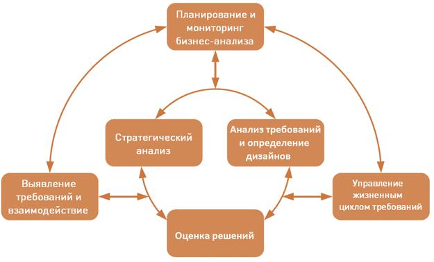 Business Analysis Body of Knowledge области знаний