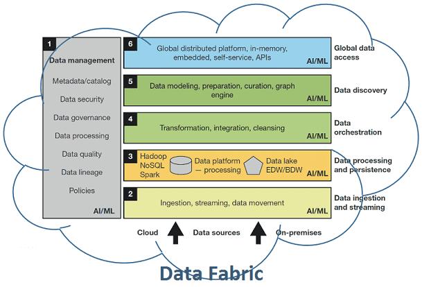 фабрика данных, Data Fabric, Big Data, Большие данные, предиктивная аналитика, цифровизация, цифровая трансформация, Hadoop, Spark, Kafka