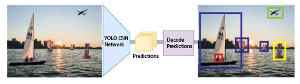 Обнаружение объектов - object detection от Школы Больших Данных