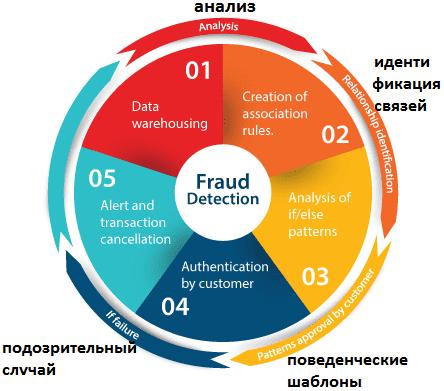 Machine Learning, машинное обучение в системах предупреждения банковского мошенничества