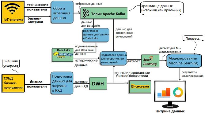 DFD, DWH, Data Lake, моделирование потоков данных, Data Flow Diagram