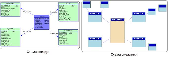 Data Warehouse, DWH, КХД, корпоративное хранилище данных, проектирование КХД, звезда и снежинка,